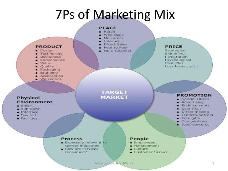 the mix comprises of the standard 4ps or 7ps marketing essay A project on the marketing mix or the 4p's of pepsi co slideshare uses cookies to improve functionality and performance, and to provide you with relevant advertising if you continue browsing the site, you agree to the use of cookies on this website.
